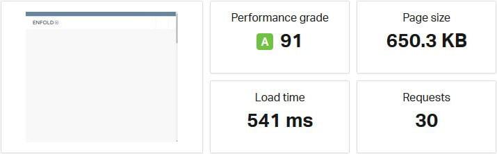 De resultaten van een snelle WordPress website.
