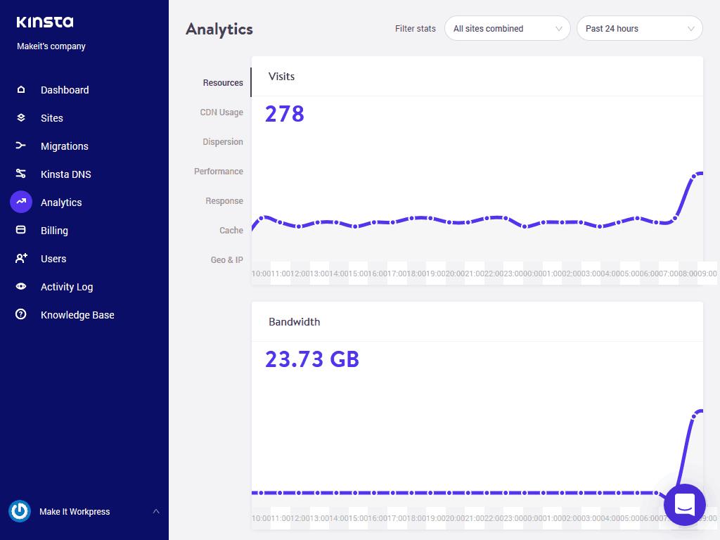 Kinsta WordPress Hosting Review analytics screen