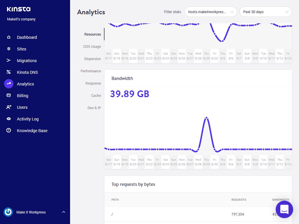 Kinsta hosting review analytics screen bandwidth screenshot.