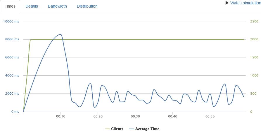 Runcloud review loader.io speedtest